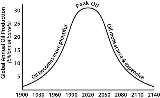peak_oil_curve