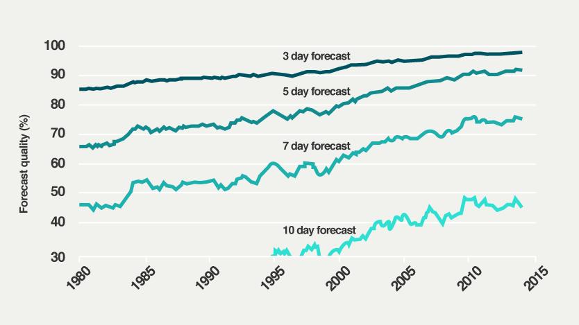 Přesnost předpovědí v procentech (svislá osa) od 80. let do současnosti (vodorovná osa)