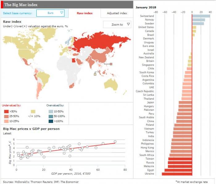 Už od 80. let sestavuje The Economist tzv. hamburgerový index, podle kterého srovnává kupní sílu obyvatel v jednotlivých zemích.