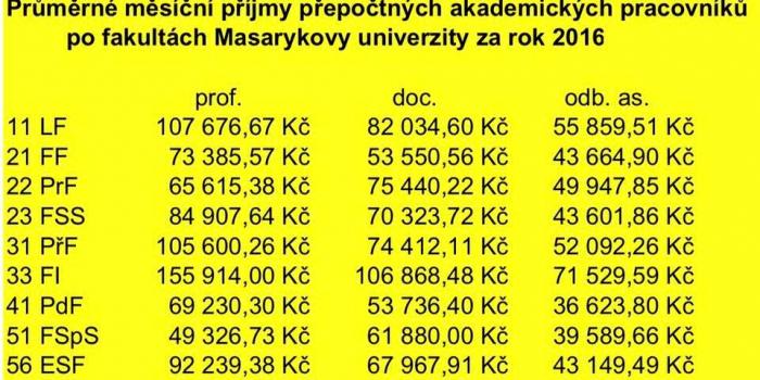 Takové jsou průměrné platy učitelů na Masarykově univerzitě.