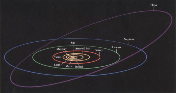 Oběžná dráha Pluta kolem Slunce je výrazně odlišná od oběžných drah ostatních planet.