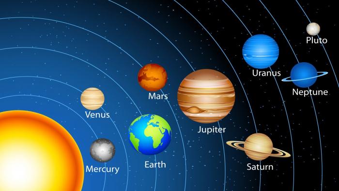 Sluneční soustava ještě s Plutem. Už po objevu Neptunu bylo jasné, že za ním obíhá ještě další těleso.
