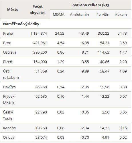 Odhad roční spotřeby drog podle analýzy odpadních vod v Česku.