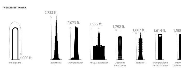 Srovnání nejvyšších budov světa s Big Bendem.