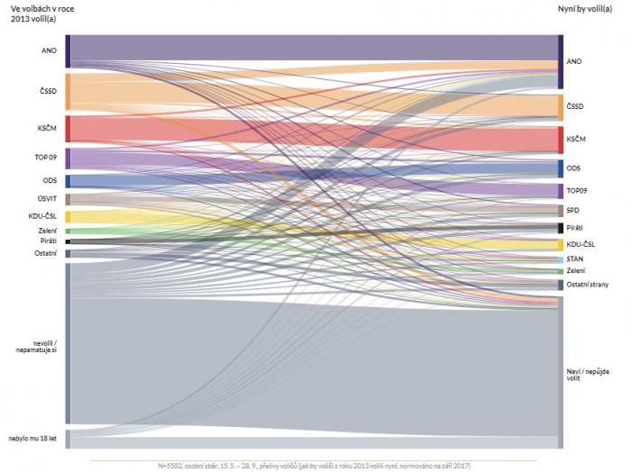 Jednotlivé přelivy voličů od jedné strany k druhé převedené do grafické podoby.